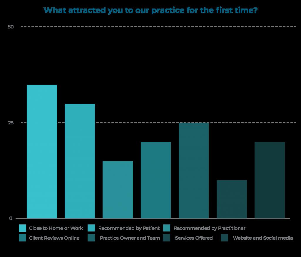 Survey Patient Customer Satisfaction Survey Edmonton