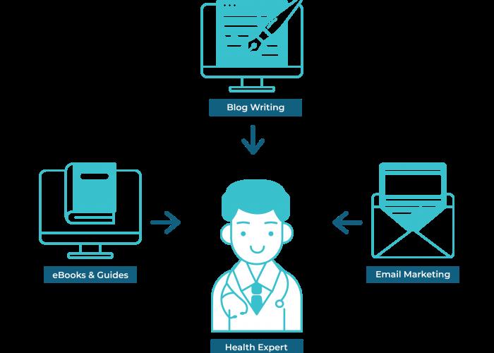 Content Marketing eBook Blog Email Marketing Edmonton